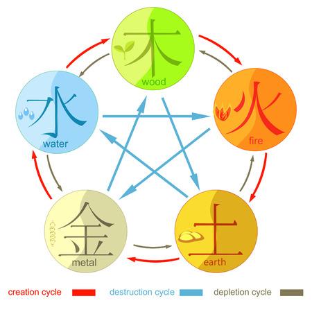 Chiński cykl generowania pięciu podstawowych elementów wszechświata z hieroglifami. ilustracji wektorowych Ilustracje wektorowe