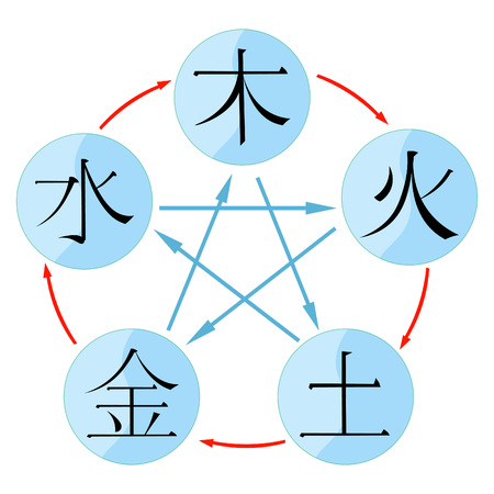Chinese cycle of generation of the five basic elements of the universe with hieroglyphs. vector illustration
