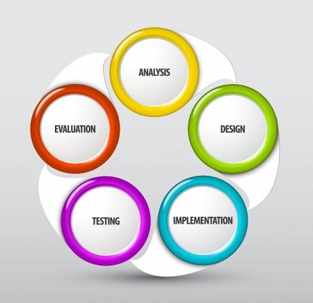 ciclo de vida: Desarrollo de sistemas de esquema del ciclo de vida Vectores