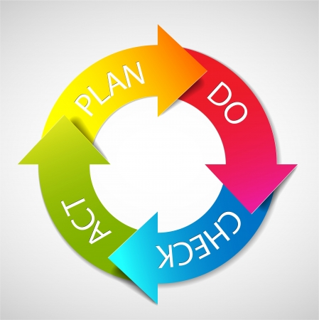 procedure: PDCA (Plan Do Check Act) diagramma  schema Vettoriali