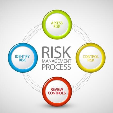 La gestión de riesgos proceso de diagrama de esquema Ilustración de vector