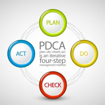 PDCA (Plan Do Check Act) diagram / schema Vektoros illusztráció