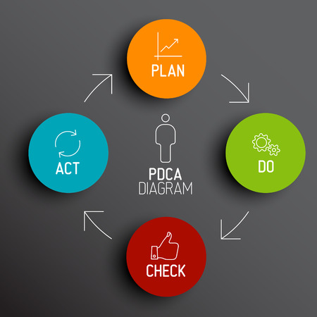 quality check: Vector dark  PDCA (Plan Do Check Act) diagram  schema Illustration