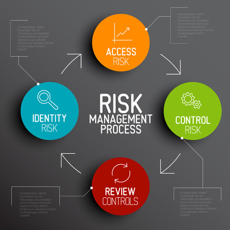 Risk management process diagram schema with description Ilustração