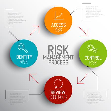 Vector light Risk management process diagram schema with description Vector