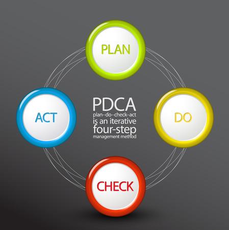Vector PDCA (Plan Do Check Act) diagram  schema template on dark background Vector