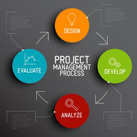 흐름: 벡터 프로젝트 관리 프로세스 다이어그램 개념