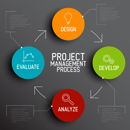 productive: Vector Project management process diagram concept