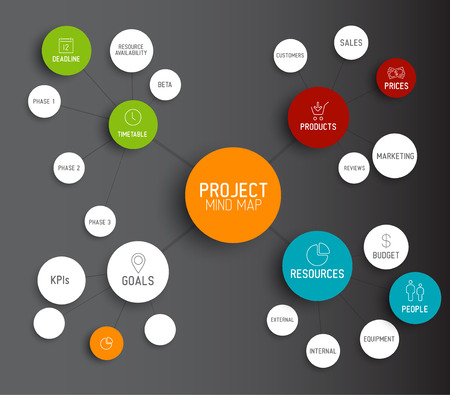 mapa de procesos: Proyecto Vector concepto de esquema de mapa mental gesti�n