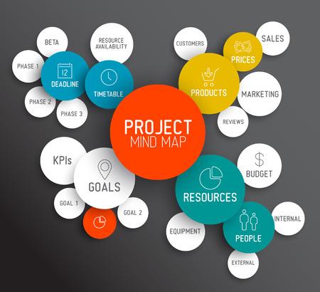 Proyecto Vector diagrama mindmap gestión concepto esquema Vectores