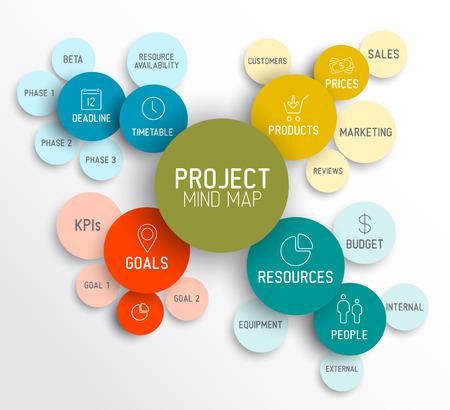 프로젝트 관리 마인드 맵 기법의 개념 다이어그램