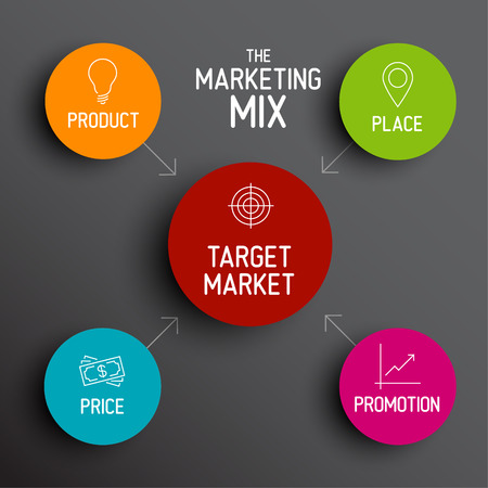 4P marketing mix model - price, product, promotion and place Иллюстрация