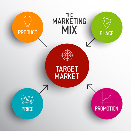 Vector 4P marketing mix model - price, product, promotion and place 일러스트