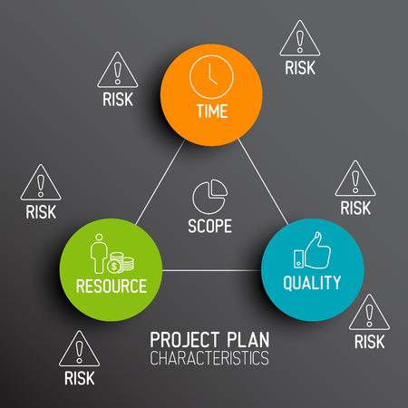 characteristics: Characteristics of Project Plans diagram schema