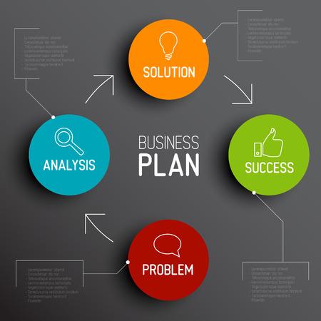 Erfolgreiche Business-Plan-Diagramm  Schema