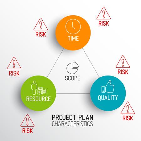 characteristics: Characteristics of Project Plans - vector diagram schema Illustration