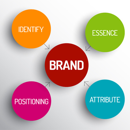 identify: Vector brand concept schema diagram - identify, essence, attribute, positioning Illustration