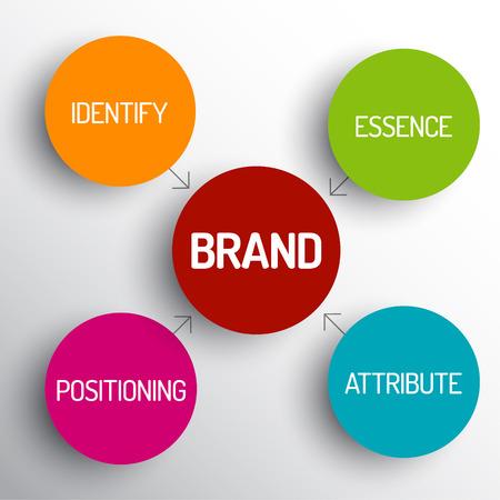 Vector diagrama concepto de marca esquema - identificar, esencia, atributos, posicionamiento Vectores