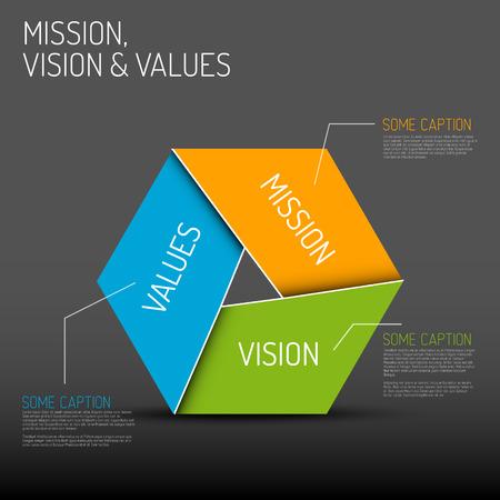 ミッション、ビジョンと価値観図スキーマ インフォ グラフィック、暗いバージョンをベクターします。