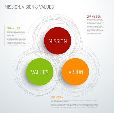 compromiso: Vector Misión, visión y valores infografía esquema diagrama Vectores