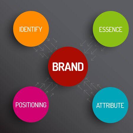 posicionamiento de marca: Vector diagrama concepto de marca esquema - identificar, esencia, atributos, posicionamiento - versión oscura Vectores