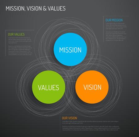 Vector Missie, visie en waarden diagram schema infographic - donkere versie