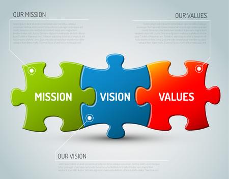 compromiso: Vector Misión, visión y valores esquema diagrama de piezas de un rompecabezas Vectores