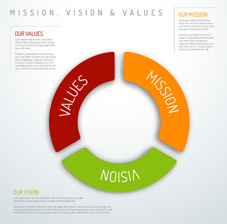 Vector Mission, vision and values diagram schema infographic (pie chart version)