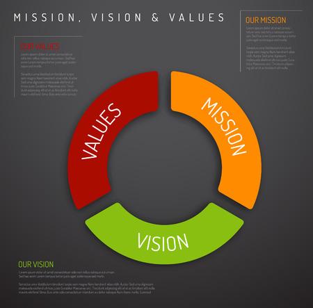 proposito: Vector Misión, visión y valores infografía esquema de diagrama (pastel versión gráfica oscura)