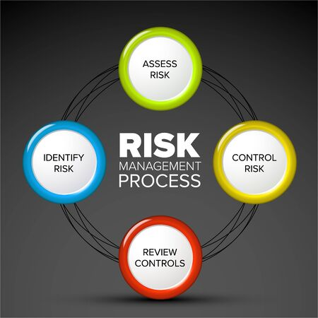Vector Risk management process cycle diagram schema - dark version