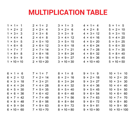 Bunte Multiplikationstabelle. Bildungsmaterial Für Grundschüler ...