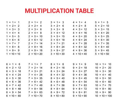 Table de multiplication. Matériel éducatif pour le niveau école primaire. Colorful Abstract Background One, Two, Three, quatre, cinq, six, sept, huit, neuf, dix. Utile pour les enfants, salle de classe.