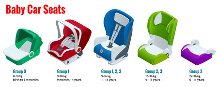 Isometric baby car seat group 0,1,2,3 vector illustration Road Safety Type of child restraint rearward-facing baby seat, forward-facing child seat, booster cushion