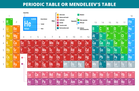 uranium: Mendeleevs Periodic Table of Elements vector illustration