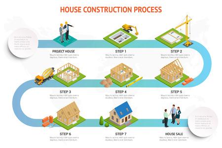 Construção de infográfico de um blockhouse. Processo de construção de casas. O derramamento da fundação, a construção das paredes, a instalação do telhado e a paisagem projetam a ilustração do vetor. Foto de archivo - 91454230