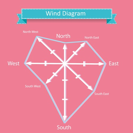 Wind Rose Diagram Vector And Compass With North West South