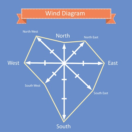 Wind Rose Diagram With North West South East Wind Directions