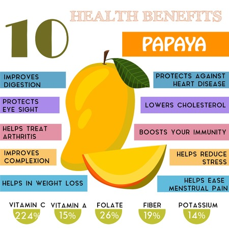 salute: 10 Benefici per la salute informazioni di Papaya. Nutrienti infographic Vettoriali