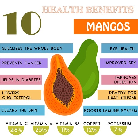 natural health: 10 Health benefits information of Mangos. Nutrients infographic,  vector illustration. - stock vector