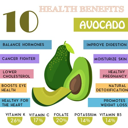 alimentacion: 10 Beneficios para la salud la información de aguacate. Nutrientes infografía, ilustración vectorial. - Imagen vectorial