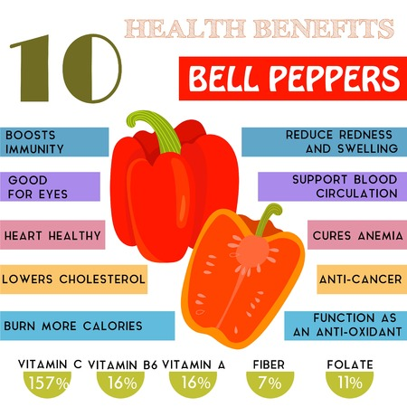 facts: 10 Health benefits information of Bell Peppers. Nutrients infographic