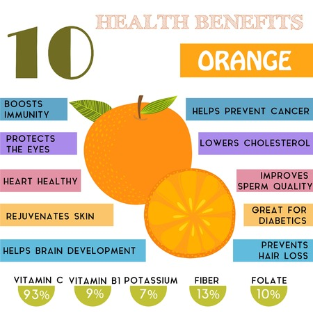 nutritious: 10 Health benefits information of Orange. Nutrients infographic Illustration