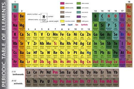 Periodiek systeem der elementen Stock Illustratie