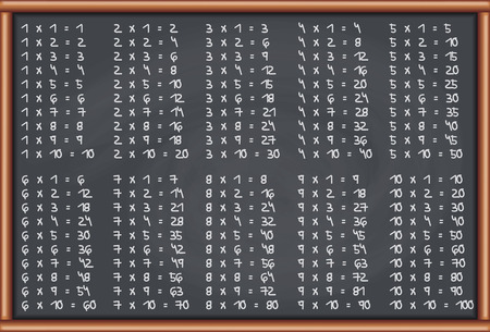 Blackboard Multiplication Tables