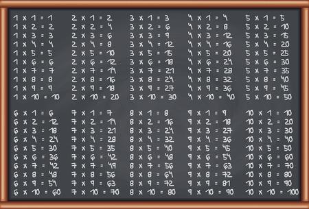 Blackboard Multiplication Tables