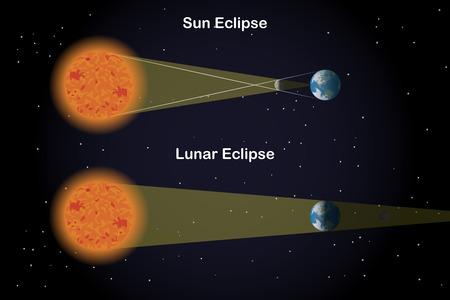 penumbra: Types of Eclipses Illustration