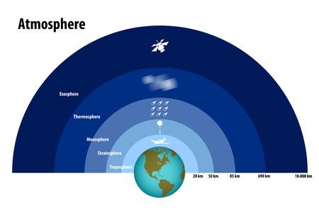 Schichten der Atmosphäre Vektorgrafik