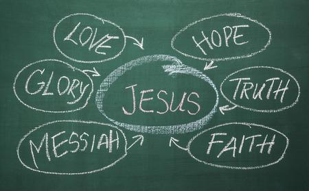 Krijttekening trefwoorden over Jezus