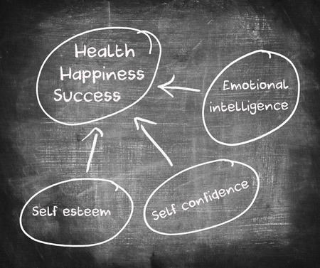 Diagram of health, happiness, and success  Stock Photo