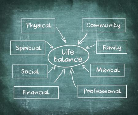persoonlijke groei: Life balance grafiek op krijtbord, business concept Stockfoto